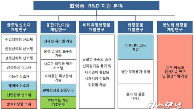 글로벌코스메틱연구개발사업단 성과분석①