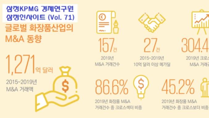 최근 5년간 글로벌 화장품기업 M&A 규모 1271억$